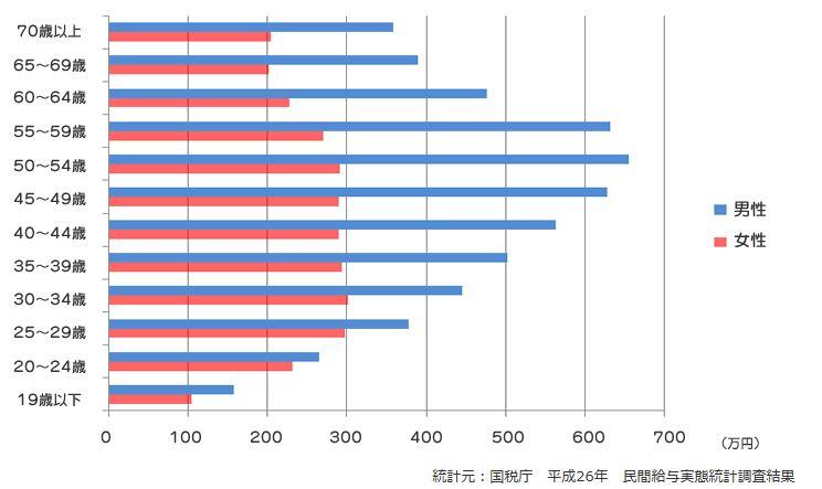 民間企業の年収グラフ