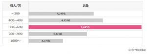 結婚相談所の年収データ1