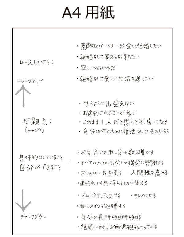 チャンクアップ・チャンクダウン図解