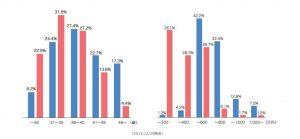 婚活グラフ。データ